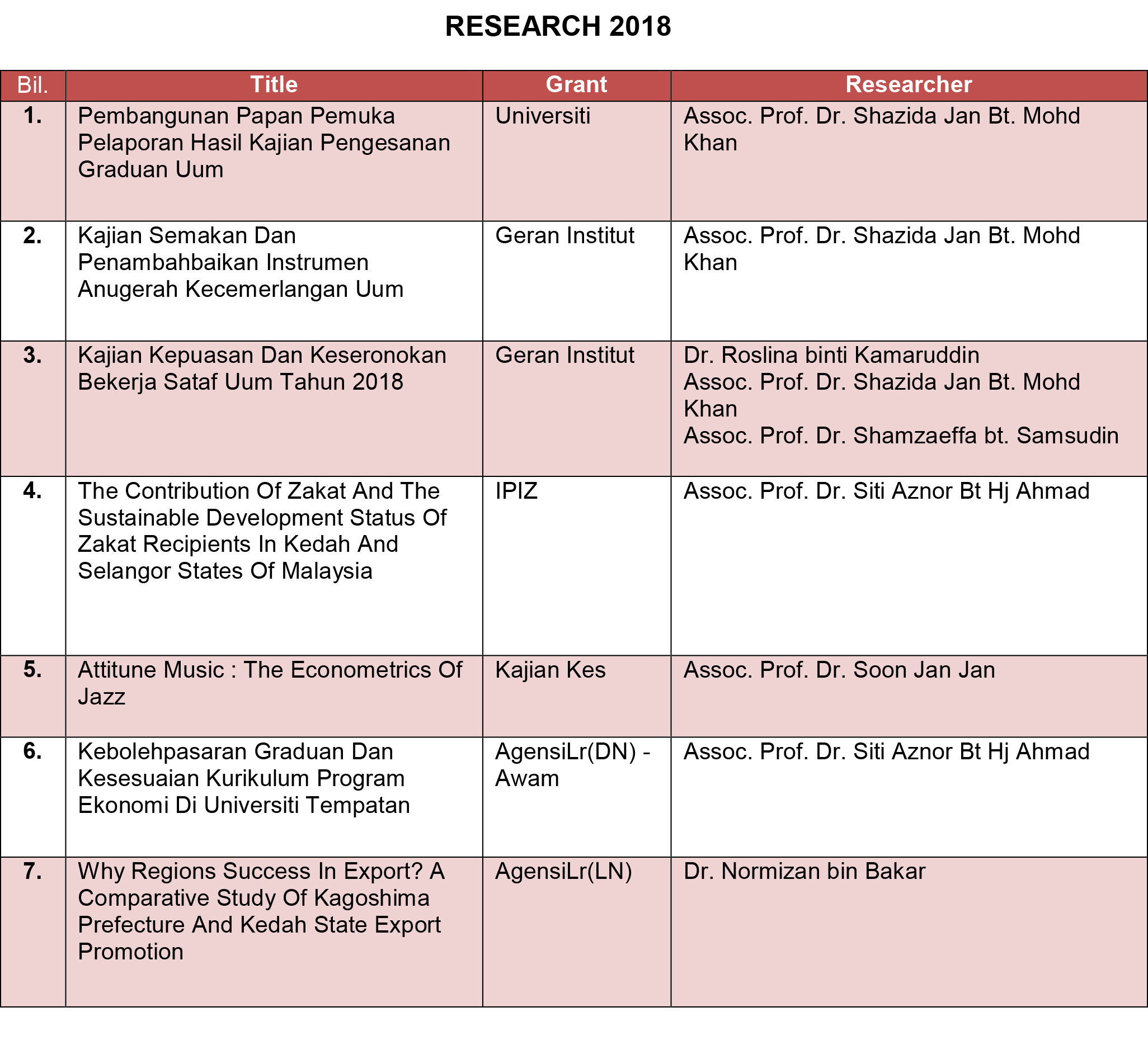 RESEARCH 2018